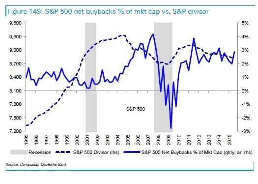 sp500 buybacks