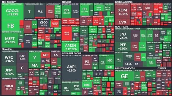 2015 recap S&P 500