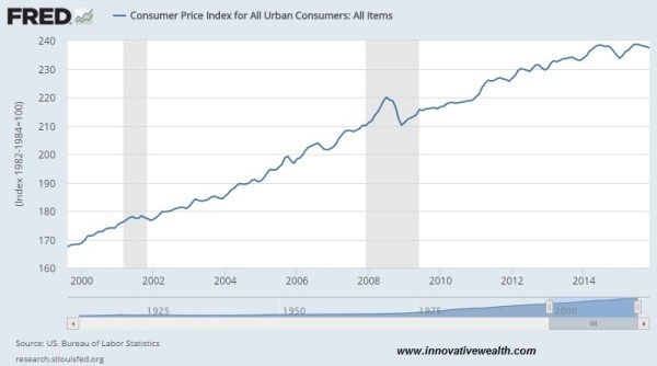 consumer price index 01.16