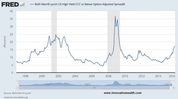 High Yield spread