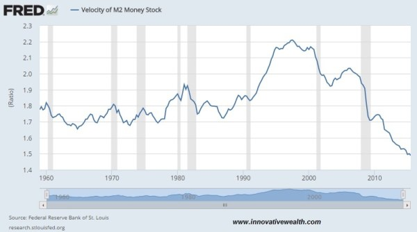 velocity of money (M2)
