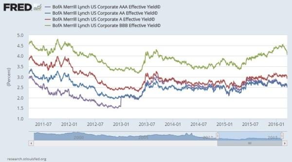 high yield bond spreads