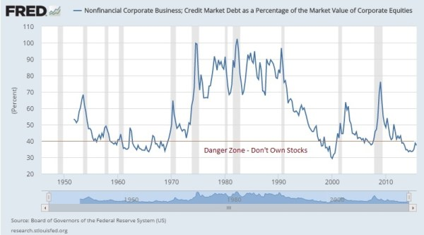 corporate debt as percentage of equity