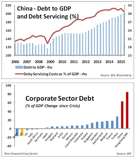 china debt to GDP