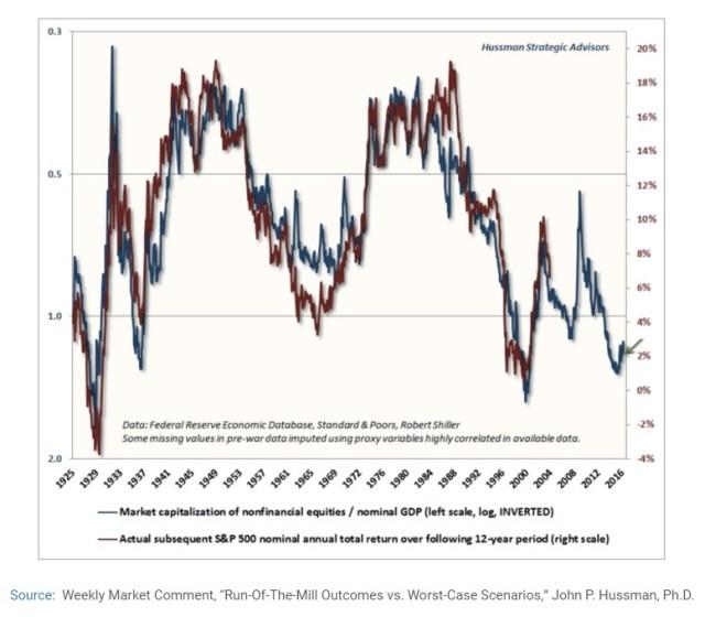 future returns vs debt to gdp