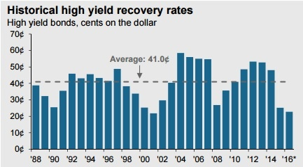 high yield bond recovery rate