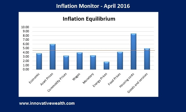 Inflation Monitor - April 2016 Summary