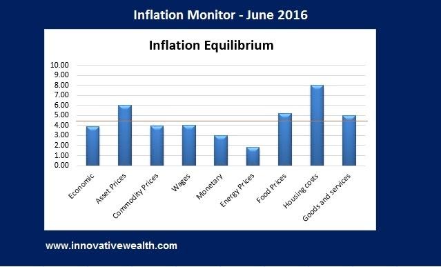 Inflation Monitor - June 2016 Summary