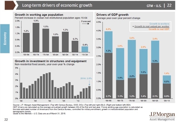 LT drivers of econ growth