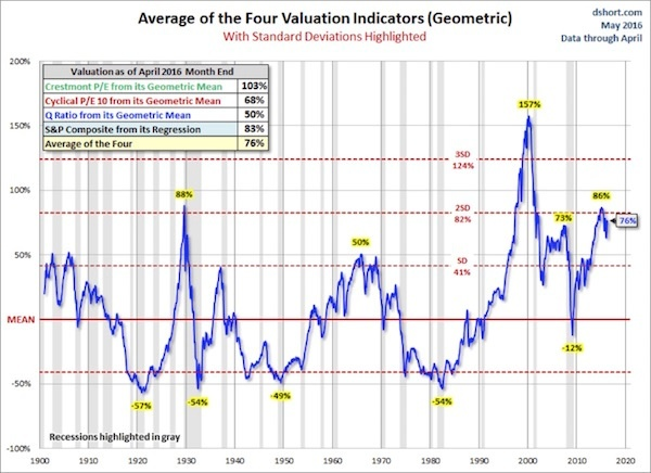 SP500 valuations