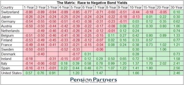 global negative interest rates