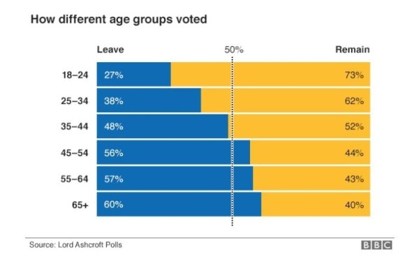 Brexit how different age groups voted