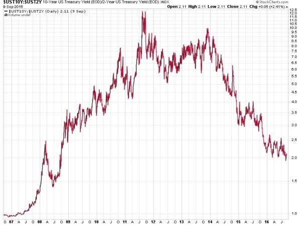 10 year 2 year treasury spread