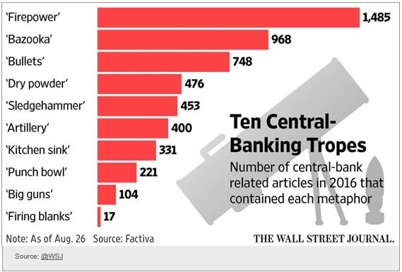 central-bank-metaphores