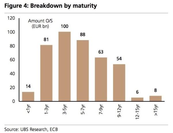 ecb-buying-maturity