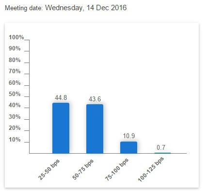 fed probability of rate hike