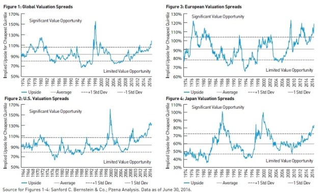 global-valuation-spreads