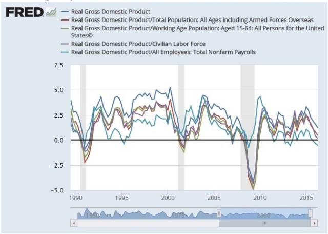 real-gdp-growth-div-population
