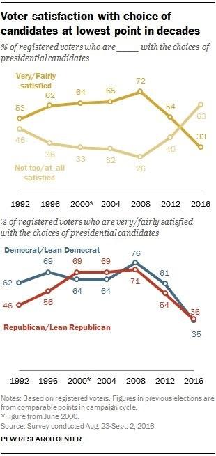 voter-satisfaction-2