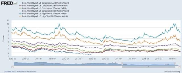 bond yield spread