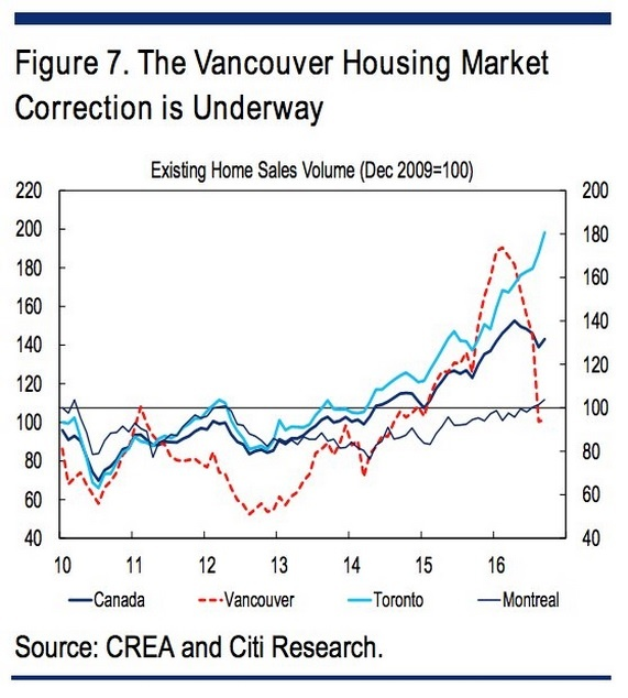 canadian-housing-market