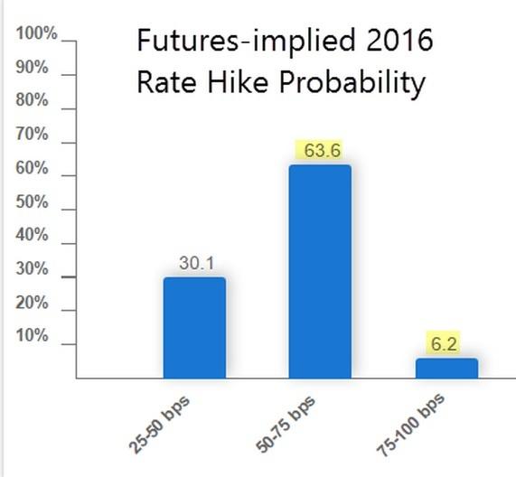 fed-rate-hike-probability-10-16