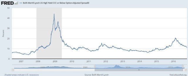 ML high yield bond spread