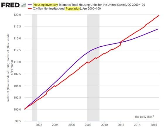 pop-vs-housing-stock