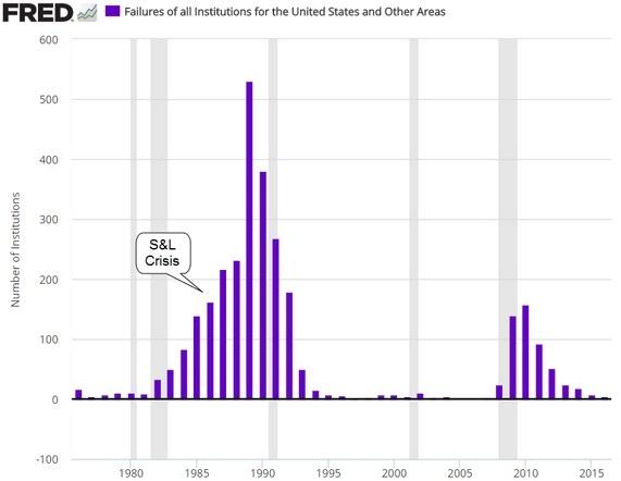 financial instituional failures