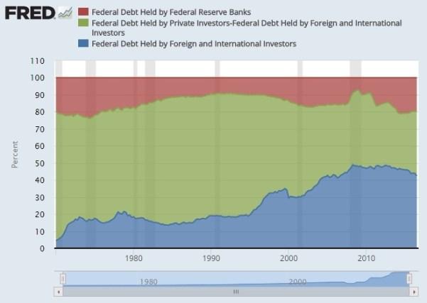 historical fed debt held