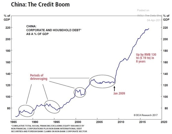 China Credit Boom