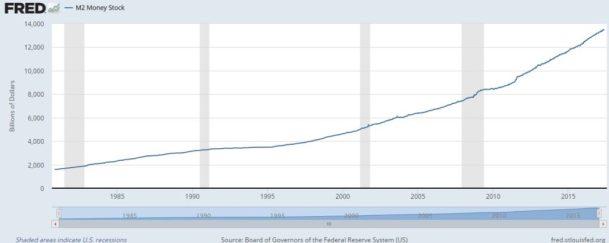 US money stock