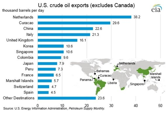 Oil exports