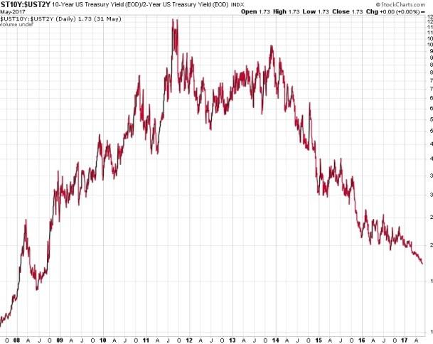 treasury 10-2 spread