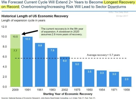 US recovery