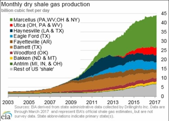 us shale regions