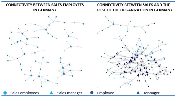 Figure 1, internal and external connectivity within sales at 6000+ company (Germany)