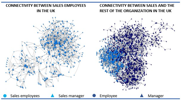 Figure 4, internal and external connectivity within sales at 35000+ company (UK)