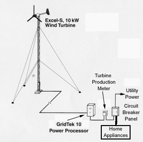 Windenergy7 Wiring Diagram Internet Of Things Diagrams