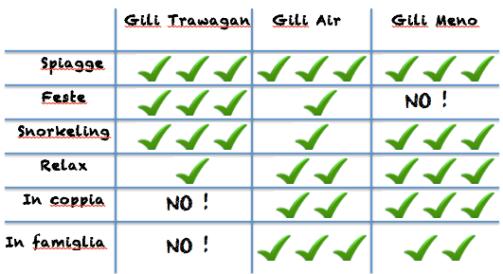 quale isola gili scegliere - indonesia
