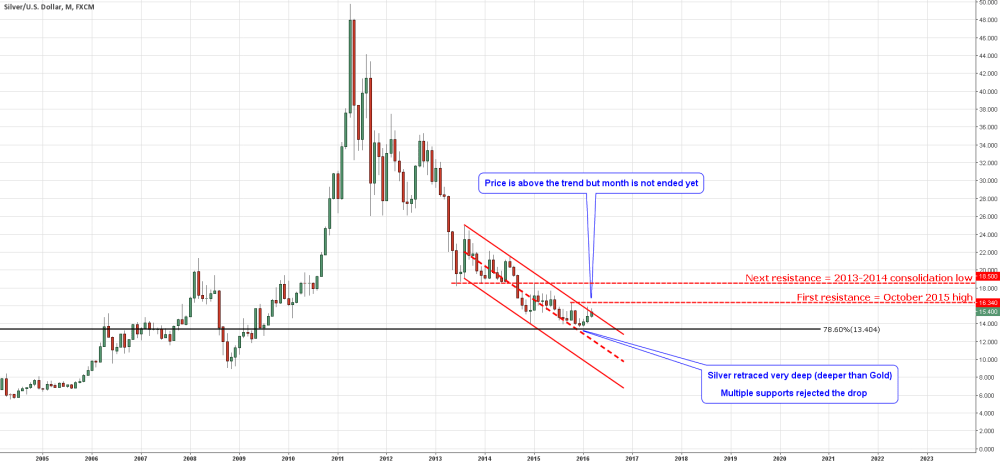 medium resolution of monthly chart of silver
