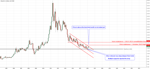 small resolution of monthly chart of silver
