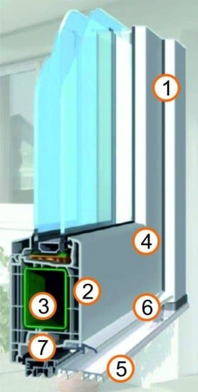PVC ulazna vrata presjek profila