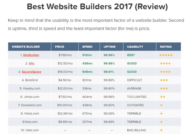 Best website builders 2017