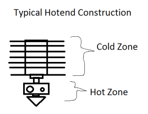 Hotend Jams: Cool Tips to Prevent a Hot Mess!
