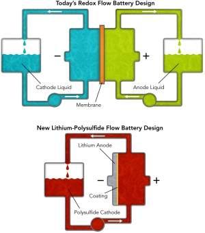 Bateria líquida pode ajudar energia solar e eólica
