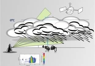 Cientistas brasileiros vão estudar microfísica das nuvens