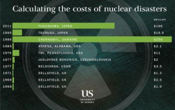 Risco de outro Chernobyl ou Fukushima é maior que anunciado
