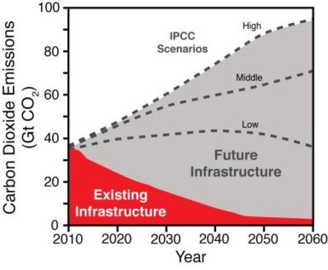 Tecnologias de emissões negativas não vão resolver crise climática, dizem cientistas