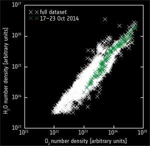 Descoberta de oxigênio no cometa